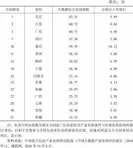 表3 甘肃省大数据产业总体发展水平评估