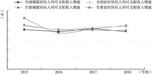 图1 甘肃与全国城乡居民人均可支配收入增速比较