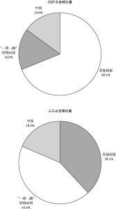 """图9-2 2016年""""一带一路""""沿线国家GDP、人口占全球比重"""