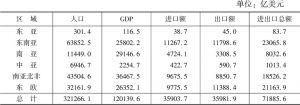 """表9-1 2016年""""一带一路""""沿线64国人口、GDP、贸易现状"""