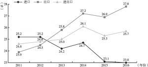 """图9-4 2011~2016年中国与""""一带一路""""沿线国家贸易额占中国总贸易额比重"""