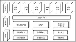 图4 物联网体系架构