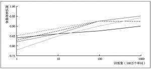 图10 同一任务下5种算法的学习曲线