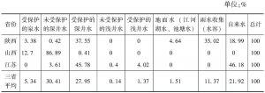 表1-2 调查样本的居民用水类型