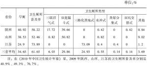 表1-5 调查样本居民的厕所类型