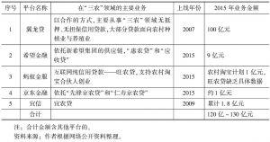 """表1 2015年主要""""三农""""互联网金融平台""""三农""""领域业务量(P2P)"""