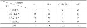 表7-8 C村村民生育意愿与家庭收入的关系