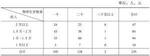 表13-7 H村村民生育意愿与家庭收入关系