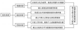 图5-2 激励机制模型