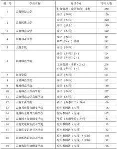 表1 云南省开设泰语以及泰语相关专业的学校统计