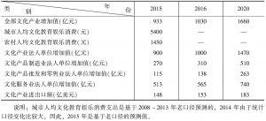 表1 广州市文化产业发展指标预测值