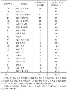 表3-2 委托理财上市公司的行业分布情况