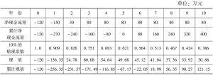 表4-2 项目现金流量表