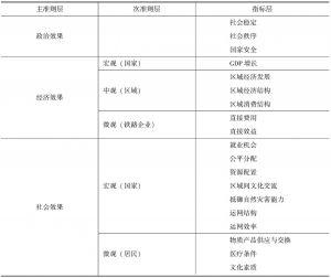 表11-1 铁路投资效果综合评价指标体系