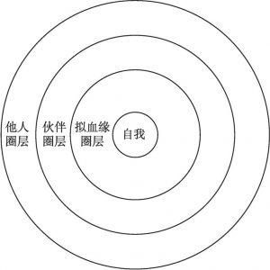 图0-1 以自我为中心的不同圈层示意