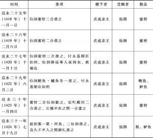 表4-3 贞成亲王与后小松上皇之间的赠答
