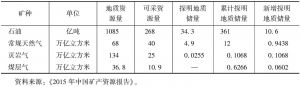 表1 2014年油气储量