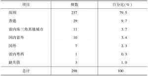 表13 生产营运的城市分工