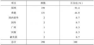 表14 企业总部的城市分工