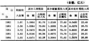 温州市财政收入中税收来源结构变化情况