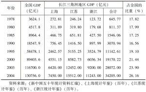 表2-1 1978~2004年长江三角洲地区GDP占全国比重的变动情况