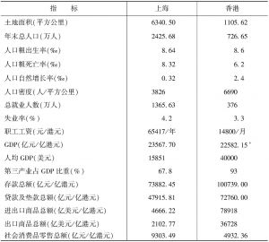 表1 沪港两地主要社会经济指标(2014年)
