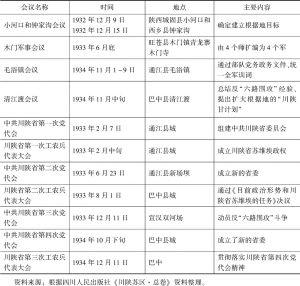 表2 创建川陕革命根据地重要节点会议情况