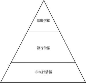 图1 信用借据的金字塔式结构