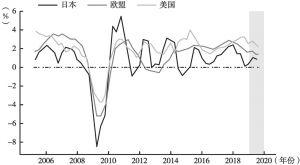 图1 主要发达经济体经济增长率变化