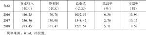 表12 大秦铁路经济贡献