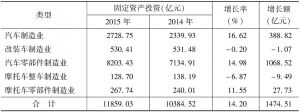 表10 2014~2015年汽车行业规模以上企业各小行业完成固定资产投资情况