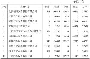 表3 2015年主要底盘生产企业情况统计