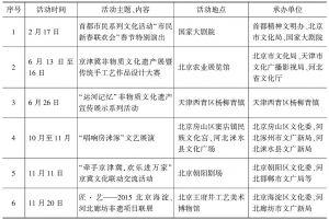 表2 2015年北京参与承办京津冀非物质文化遗产活动