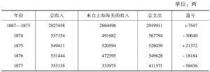 表1 江南制造局收入和支出统计