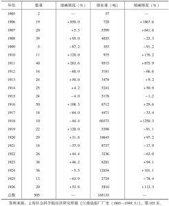 表2 江南船坞(1912年改称江南造船所)历年造船数量