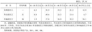 表7 农民工的年龄结构(2010年)