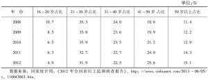 表8 全部农民工的年龄结构