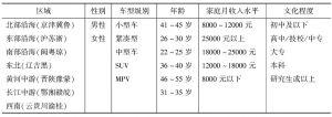 表2 变量赋值情况