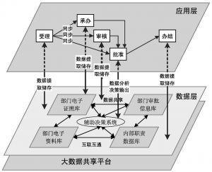 图5 基于大数据共享平台的政府部门内部业务流程再造