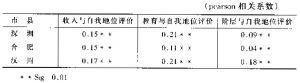 表8 自我地位评价与收入、教育和阶层的相关分析