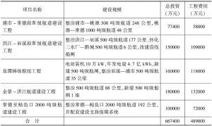 表3 沅水高等级航道建设方案投资匡算