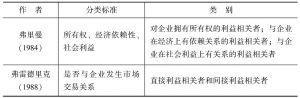 表2-2 利益相关者分类