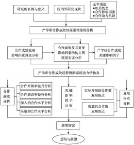 图1-1 本研究的技术路线图