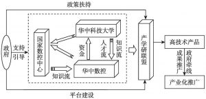 图4-1 华中数控产学研合作运行图