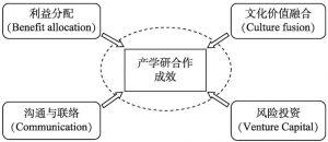 图4-2 产学研合作成效重要影响因素概念模型