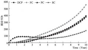 图7-12 因子影响力非常低情况下的水平变量变化趋势