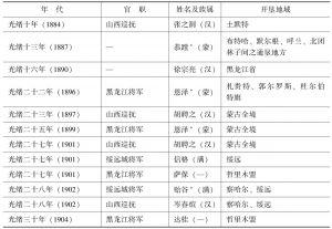 表1 清末汉官的奏折与许可开垦的地域情况