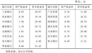 表4-1 2005年中国主要银行的盈利情况