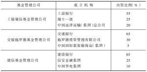 表8-8 已成立的银行基金管理公司情况表