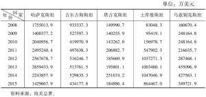 表2 2008~2015中国与中亚五国进出口贸易总额